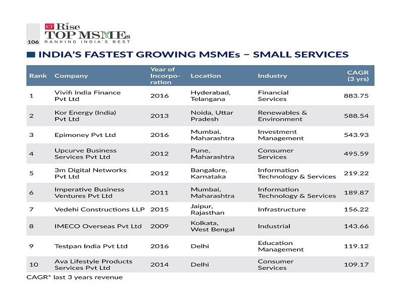 India's Fastest Growing MSMEs